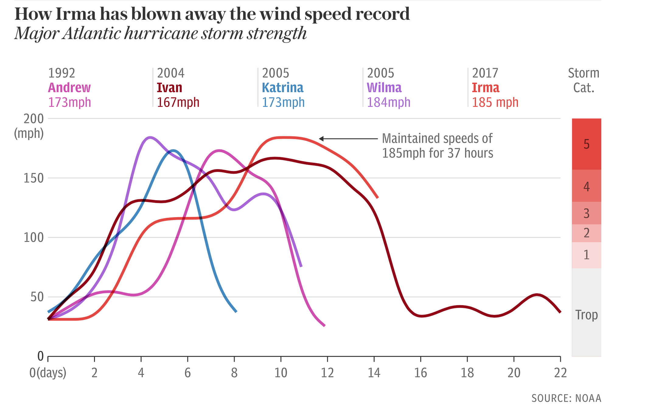 hurricane windspeed
